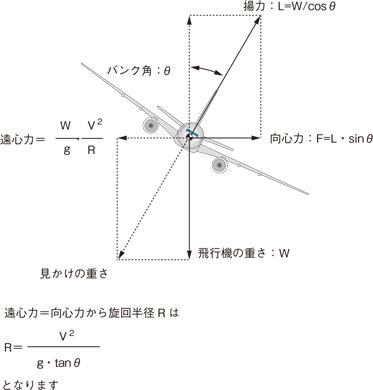 20 旋回半径: 空を飛ぶこと/中村寛治